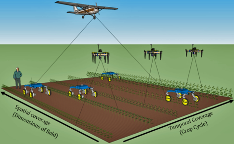 Airplanes, drones and rovers could collect huge amounts of data from farm fields. The presidential research initiative is supporting an interdisciplinary team that will work to make sense of all that data. Illustration by Marcus Naik/Mechanical Engineering.